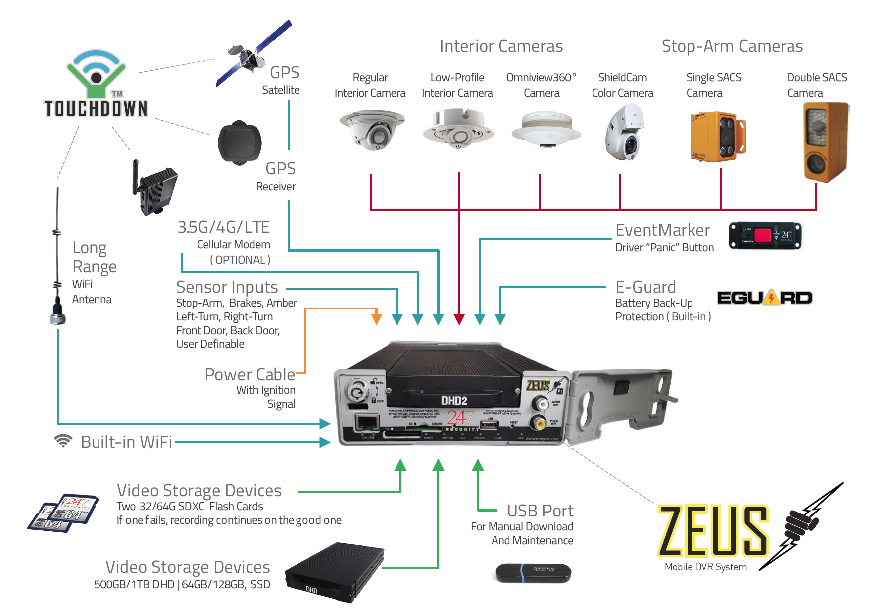 Zeus DVR System Diagram