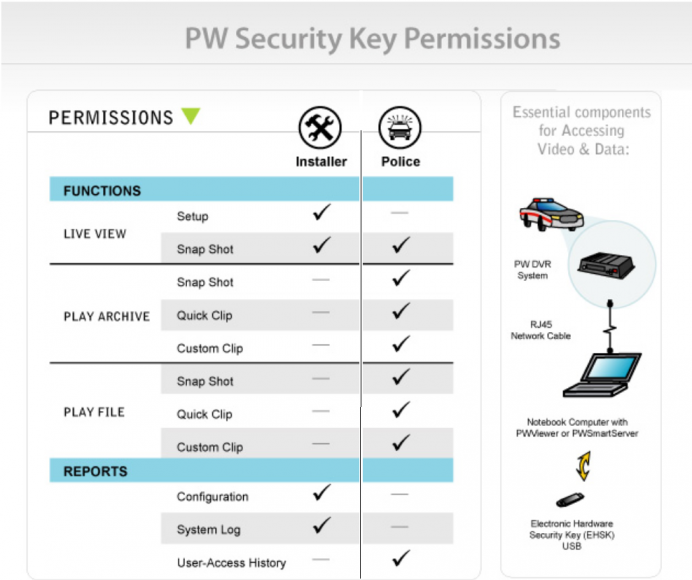 PW-Security-Key-Chart
